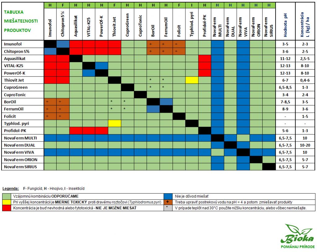Tabuľka Vzájomná miešateľnosť produktov Bioka