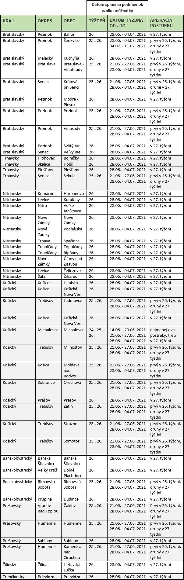 Tabuľka - Dátum splnenia podmienok vzniku múčnatky, podľa krajov, okresov a obcí.